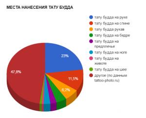 МЕСТА НАНЕСЕНИЯ ТАТУ БУДДА - график популярности