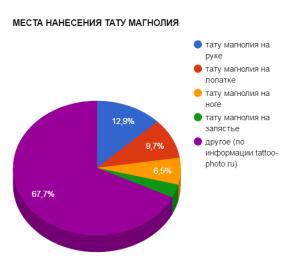 МЕСТА НАНЕСЕНИЯ ТАТУ МАГНОЛИЯ - график популярности - картинка