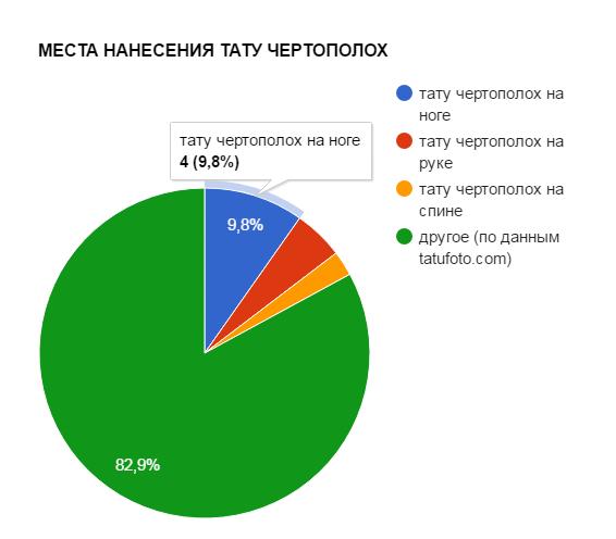 МЕСТА НАНЕСЕНИЯ ТАТУ ЧЕРТОПОЛОХ - график популярности - картинка