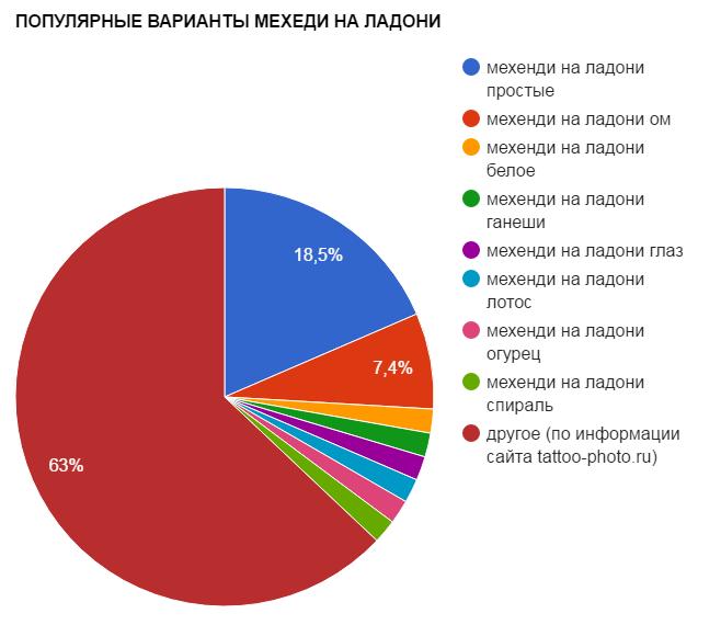 ПОПУЛЯРНЫЕ ВАРИАНТЫ МЕХЕДИ НА ЛАДОНИ - график популярности - картинка