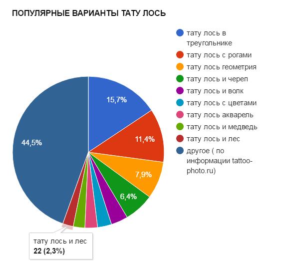 ПОПУЛЯРНЫЕ ВАРИАНТЫ ТАТУ ЛОСЬ - график популярности - картинка