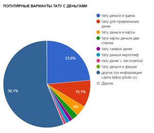 ПОПУЛЯРНЫЕ ВАРИАНТЫ ТАТУ С ДЕНЬГАМИ - график популярности - картинка