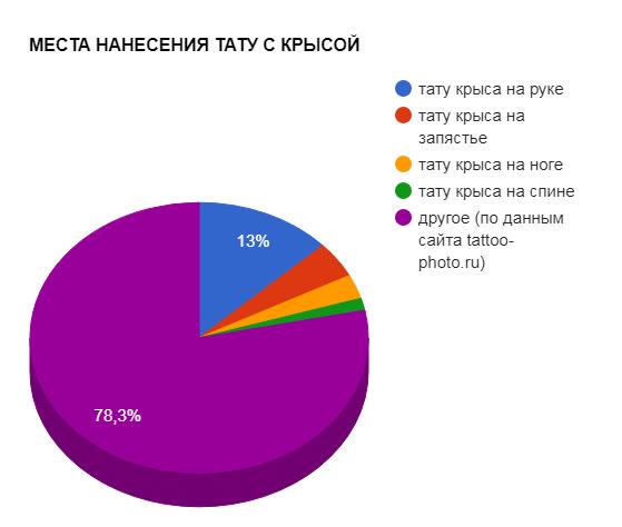 МЕСТА НАНЕСЕНИЯ ТАТУ С КРЫСОЙ - график популярности - картинка