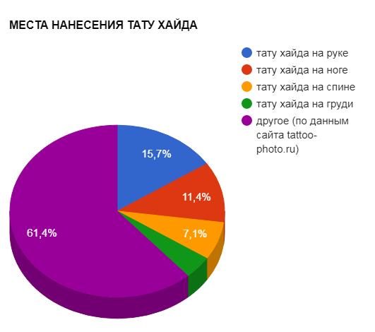 МЕСТА НАНЕСЕНИЯ ТАТУ ХАЙДА - график популярности - картинка
