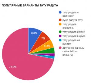 ПОПУЛЯРНЫЕ ВАРИАНТЫ ТАТУ РАДУГА - график популярности - картинка