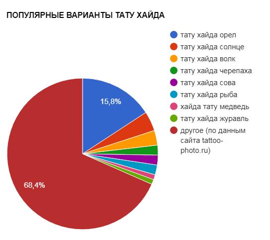 ПОПУЛЯРНЫЕ ВАРИАНТЫ ТАТУ ХАЙДА - график популярности - картинка