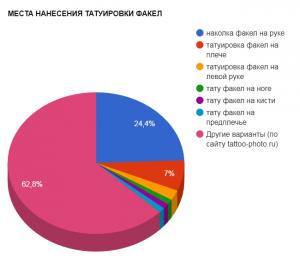 МЕСТА НАНЕСЕНИЯ ТАТУИРОВКИ ФАКЕЛ - график популярности - картинка от 08092017