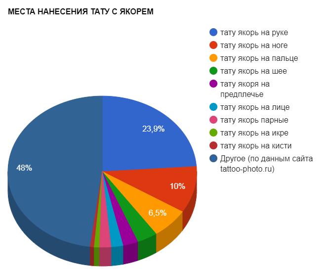 МЕСТА НАНЕСЕНИЯ ТАТУ С ЯКОРЕМ - график популярности - картинка от 02102017